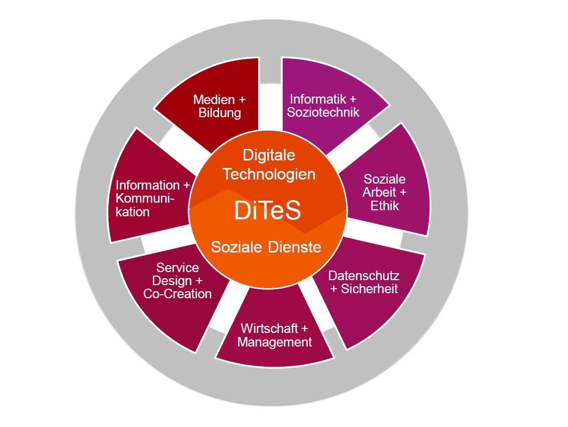 Die Interdisziplinarität im Forschungsschwerpunkt Digitale Technologien und Soziale Dienste baut sich aus den Bereichen Informatik und Soziotechnik, Soziale Arbeit und Ethik, Datenschutz und Sicherheit, Wirtschaft und Management, Service Design und Co-Creation, Information und Kommunikation sowie Medien und Bildung auf.